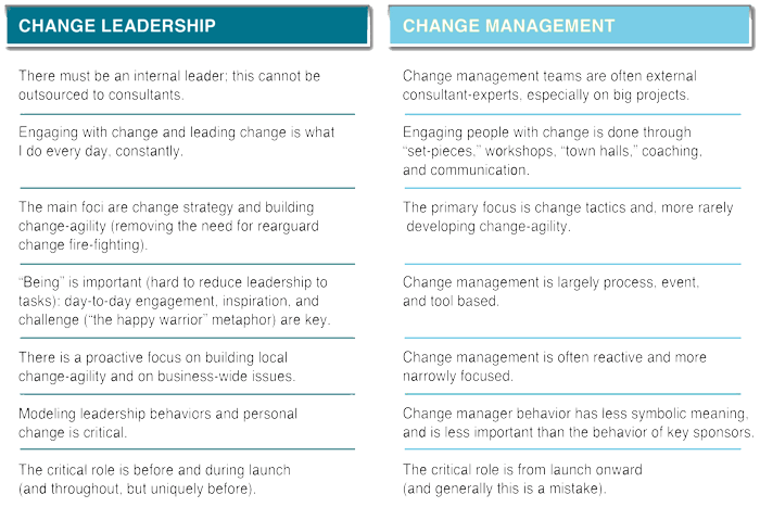 difference between change management and change leadership
