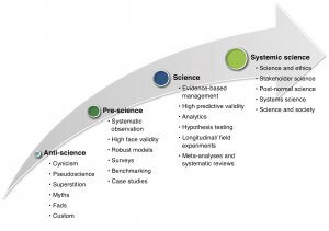 Gibbons model of science and leadership